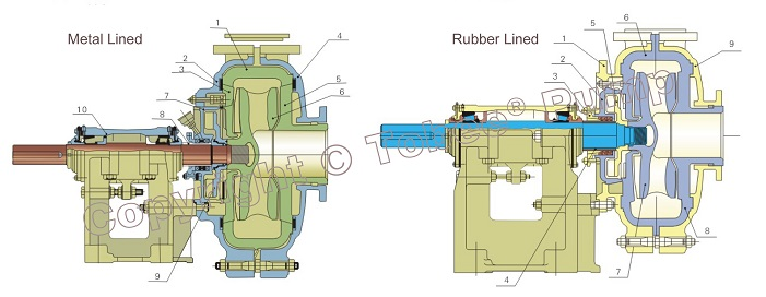 Tobee® TH Slurry Pump Structural Drawing