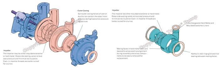 Tobee® TH Slurry Pump Wetted Parts Design