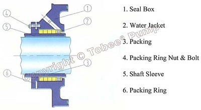 Tobee WND Submerged Dredge Pump Packing seal