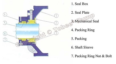 Tobee WND Submerged Dredge Pump Packing seal with Mechanical seal
