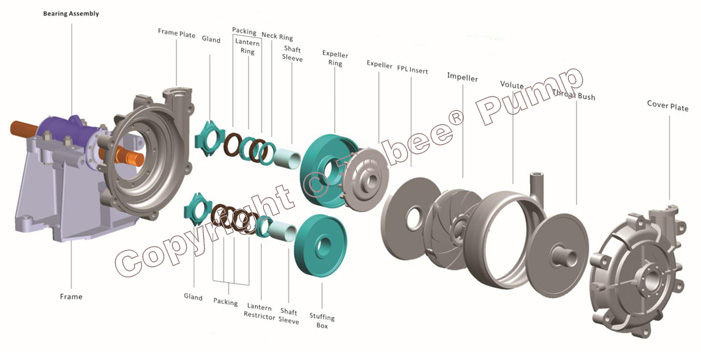 Tobee THH High Head Slurry Pumps Assembly