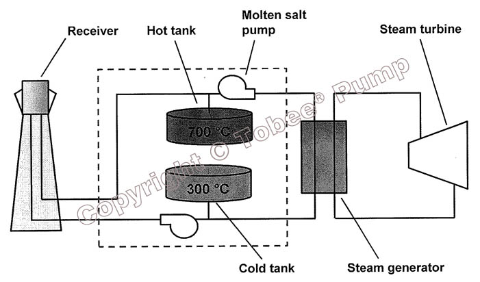 Thermal Energy Storage With Molten Salt System Diagram