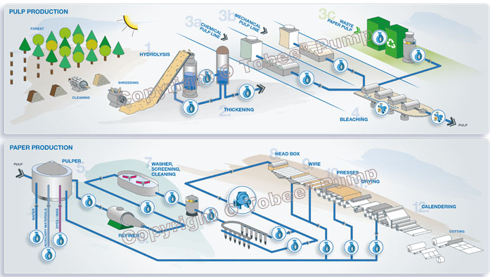 Paper and Pulp Production Pumping  System