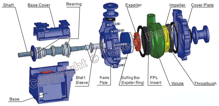 Tobee China Slurry Pump Component Drawing