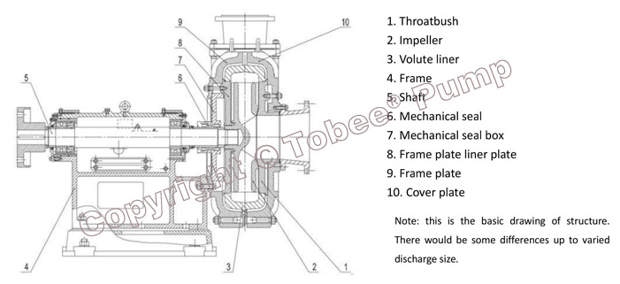 Tobee TJ China Slurry Pump Structural Drawing