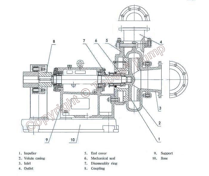Tobee TZD Single Case Slurry Pumps Structural Drawing