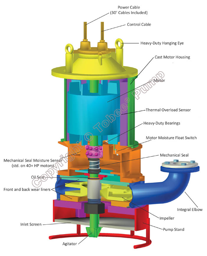 Tobee TJQ Submersible Slurry Pumps Structural Design