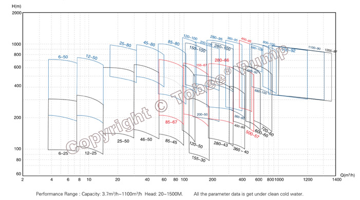 TDP Self-balancing Multistage Pump Performance Curve