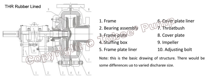 Tobee THR » Warman AHR Rubber Slurry Pumps Structural Drawing