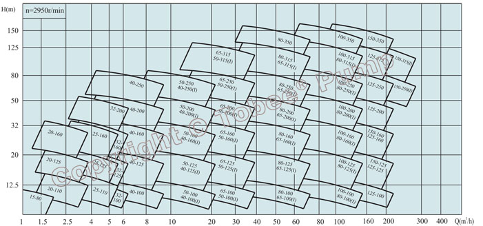 Tobee TSW Horizontal Inline Pump Quick Selection Chart