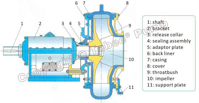 Tobee WND Submerged Dredge Pumps Structural Drawing