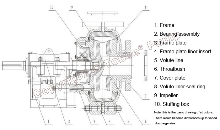 Tobee TH1.5x1B Small Slurry Pump Structural Drawing