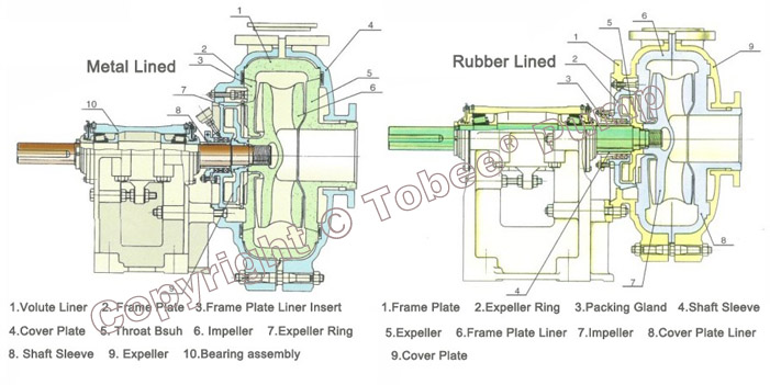 Tobee TH16x14 Minerals Slurry Pump Structural Drawing