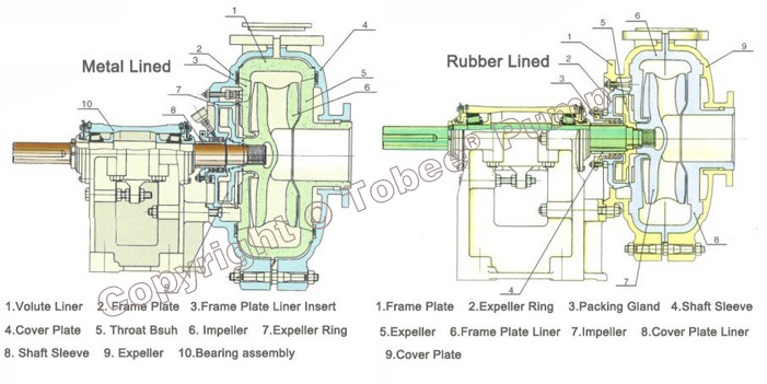 Tobee TH20x18 Mill Discharge Pump Structural Drawing