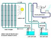 Molten Salt Pump Development for Concentrating Solar Power
